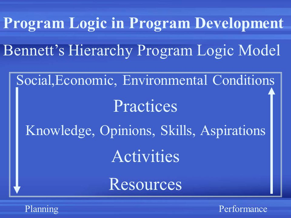 Program Logic in Program Development Bennett's Hierarchy Program Logic Model Social,Economic, Environmental Conditions Practices Knowledge, Opinions, Skills, Aspirations Activities Resources PlanningPerformance