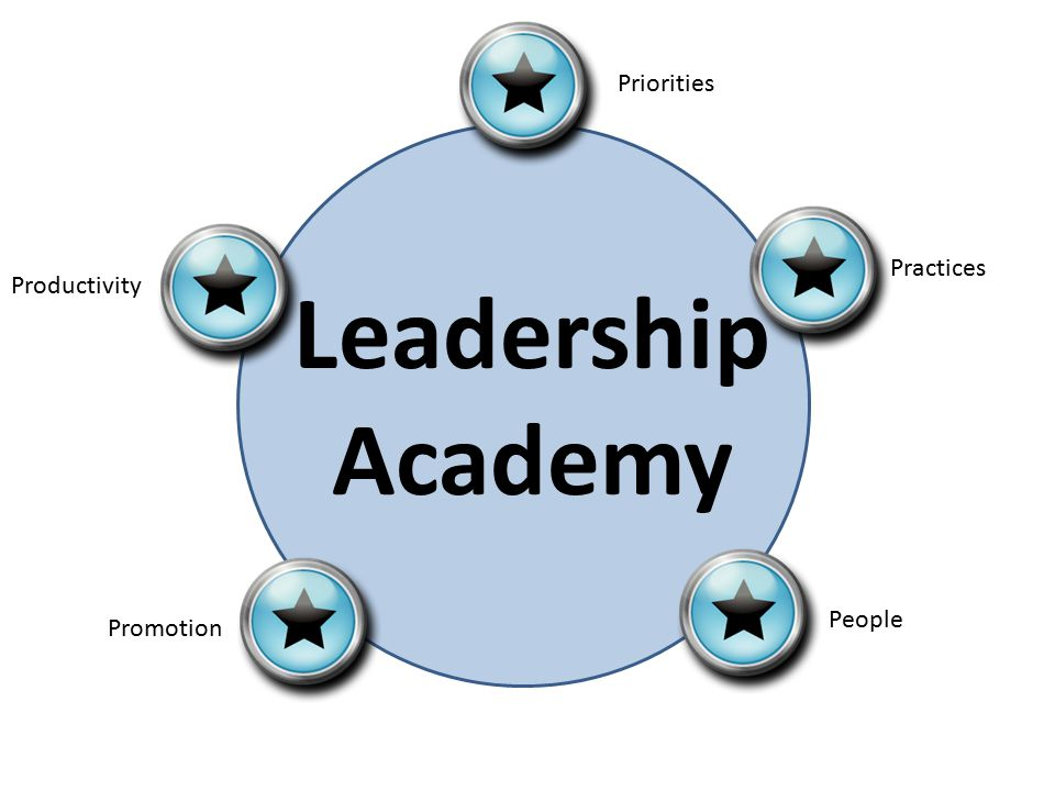 Leadership Academy Priorities Practices People Promotion Productivity