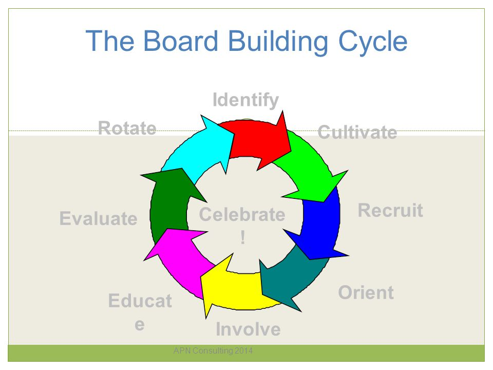 The Board Building Cycle APN Consulting 2014 Identify Cultivate Recruit Orient Involve Educat e Evaluate Rotate Celebrate !