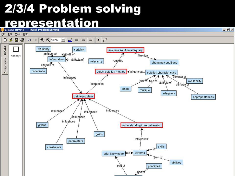 RTTT 21 2/3/4 Problem solving representation