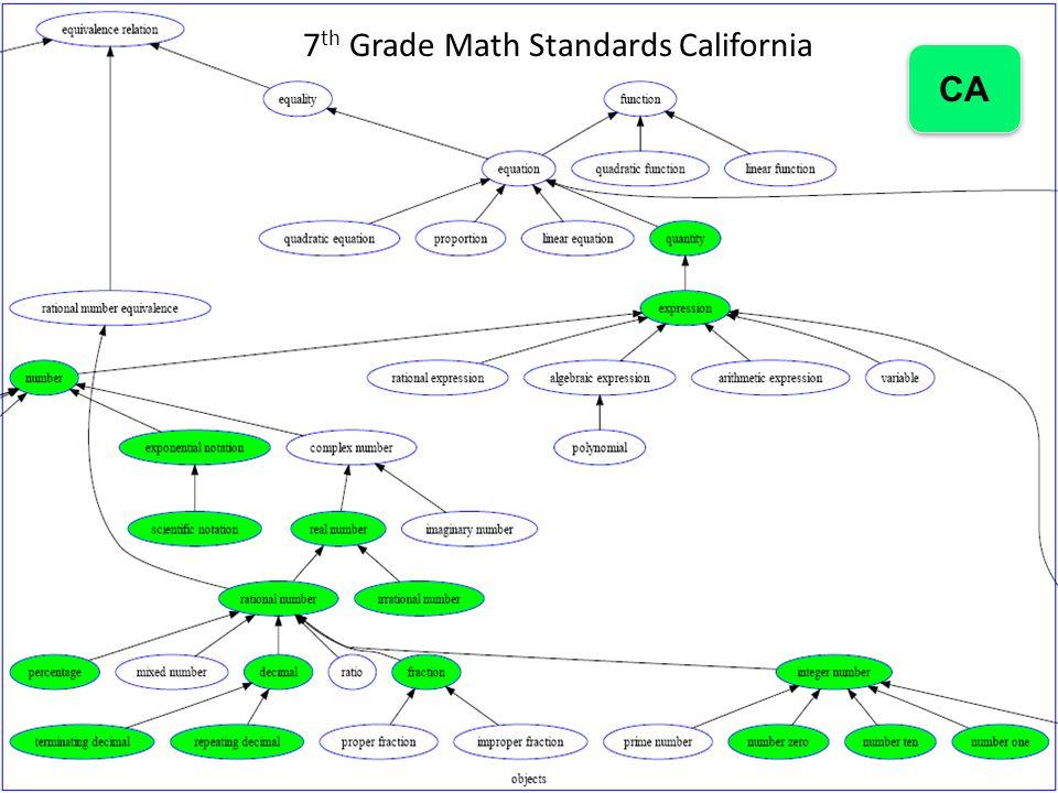 RTTT 26 CA 7 th Grade Math Standards California