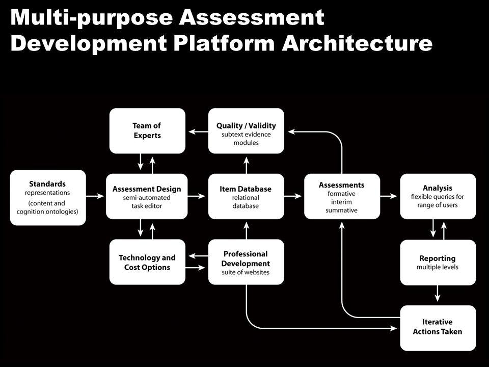 RTTT 28 Multi-purpose Assessment Development Platform Architecture