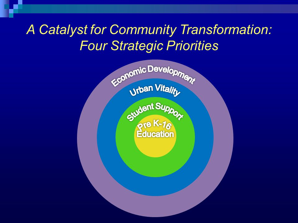 A Catalyst for Community Transformation: Four Strategic Priorities