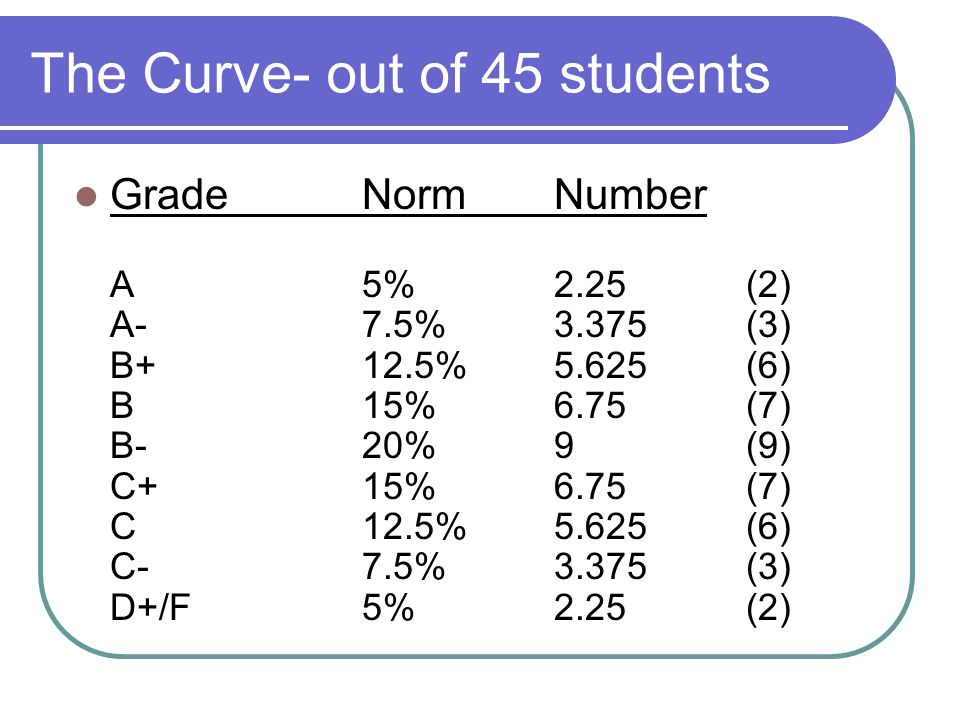 The Curve- out of 45 students GradeNormNumber A5%2.25 (2) A-7.5%3.375 (3) B+12.5%5.625 (6) B15%6.75 (7) B-20%9 (9) C+15%6.75 (7) C12.5%5.625 (6) C-7.5