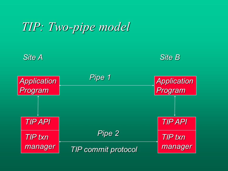 TIP: Two-pipe model Site A ApplicationProgram TIP API TIP txn manager Site B ApplicationProgram TIP API TIP txn manager Pipe 1 Pipe 2 TIP commit protocol
