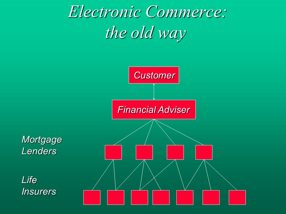 Electronic Commerce: the old way Electronic Commerce: the old way Customer Financial Adviser MortgageLenders LifeInsurers