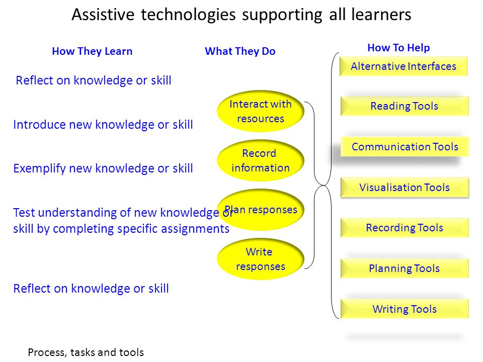 How They Learn Reflect on knowledge or skill Write responses Interact with resources Record information Plan responses Reading Tools Alternative Interfaces Recording Tools Planning Tools Communication Tools What They Do How To Help Visualisation Tools Writing Tools Introduce new knowledge or skill Exemplify new knowledge or skill Test understanding of new knowledge or skill by completing specific assignments Reflect on knowledge or skill Assistive technologies supporting all learners Process, tasks and tools