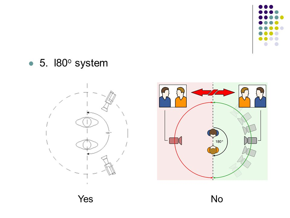 5. l80 o system NoYes