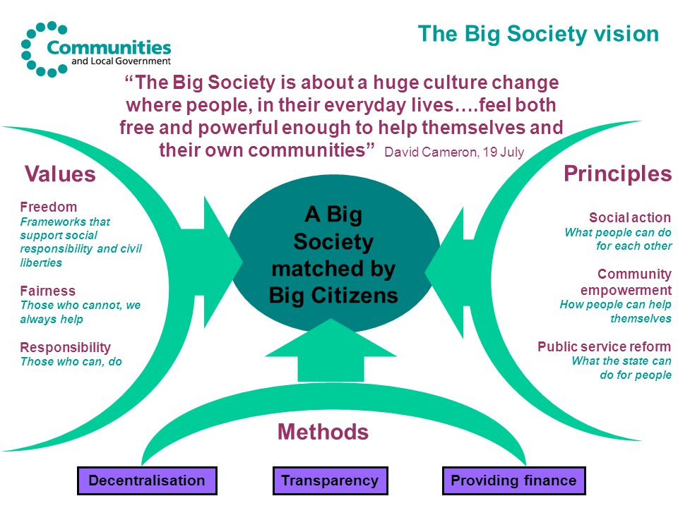 The Big Society vision Principles Values Freedom Frameworks that support social responsibility and civil liberties Fairness Those who cannot, we always help Responsibility Those who can, do Social action What people can do for each other Community empowerment How people can help themselves Public service reform What the state can do for people A Big Society matched by Big Citizens The Big Society is about a huge culture change where people, in their everyday lives….feel both free and powerful enough to help themselves and their own communities David Cameron, 19 July Methods DecentralisationTransparencyProviding finance