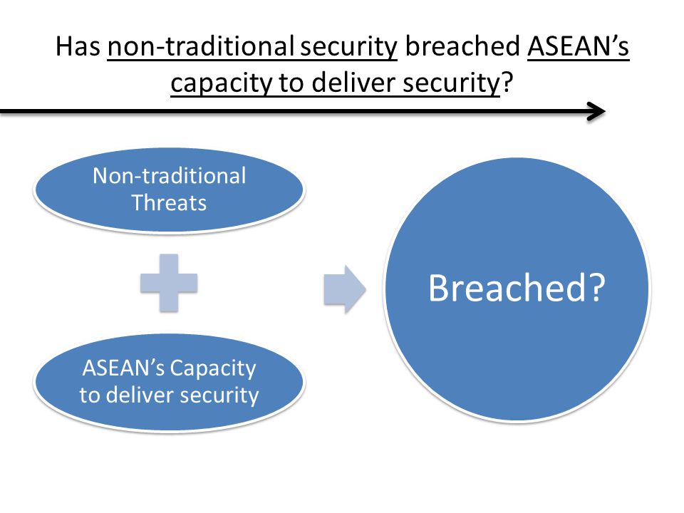 Has non-traditional security breached ASEAN's capacity to deliver security? Non-traditional Threats ASEAN's Capacity to deliver security Breached?