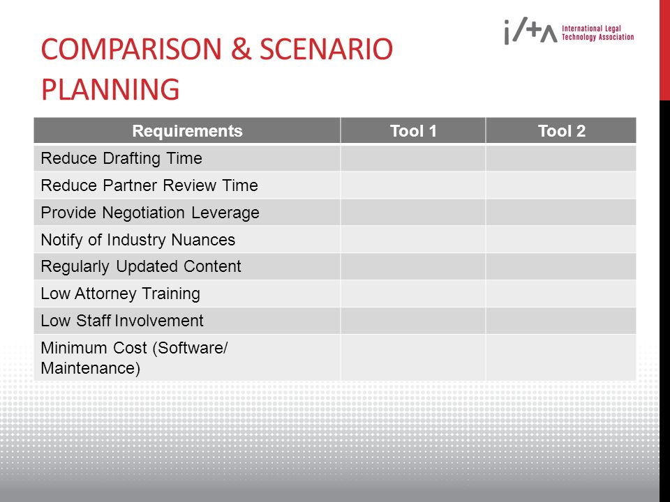 COMPARISON & SCENARIO PLANNING RequirementsTool 1Tool 2 Reduce Drafting Time Reduce Partner Review Time Provide Negotiation Leverage Notify of Industry Nuances Regularly Updated Content Low Attorney Training Low Staff Involvement Minimum Cost (Software/ Maintenance)