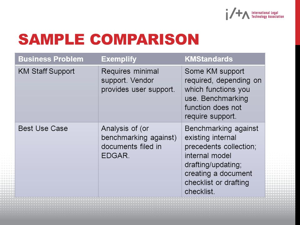 SAMPLE COMPARISON Business ProblemExemplifyKMStandards KM Staff SupportRequires minimal support.