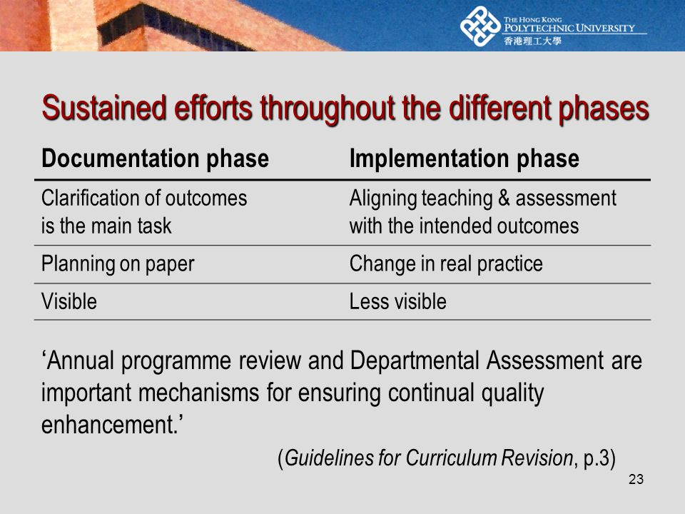 23 Sustained efforts throughout the different phases Documentation phaseImplementation phase Clarification of outcomes is the main task Aligning teaching & assessment with the intended outcomes Planning on paperChange in real practice VisibleLess visible ' Annual programme review and Departmental Assessment are important mechanisms for ensuring continual quality enhancement.