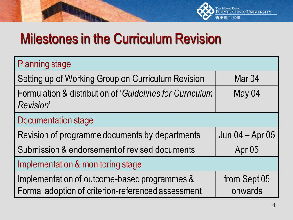 4 Milestones in the Curriculum Revision Planning stage Setting up of Working Group on Curriculum RevisionMar 04 Formulation & distribution of ' Guidelines for Curriculum Revision ' May 04 Documentation stage Revision of programme documents by departmentsJun 04 – Apr 05 Submission & endorsement of revised documentsApr 05 Implementation & monitoring stage Implementation of outcome-based programmes & Formal adoption of criterion-referenced assessment from Sept 05 onwards
