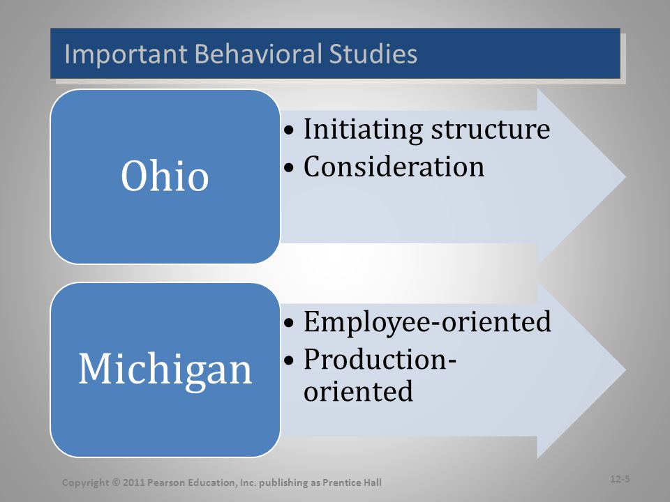 Important Behavioral Studies Copyright © 2011 Pearson Education, Inc. publishing as Prentice Hall 12-5 Initiating structure Consideration Ohio Employe