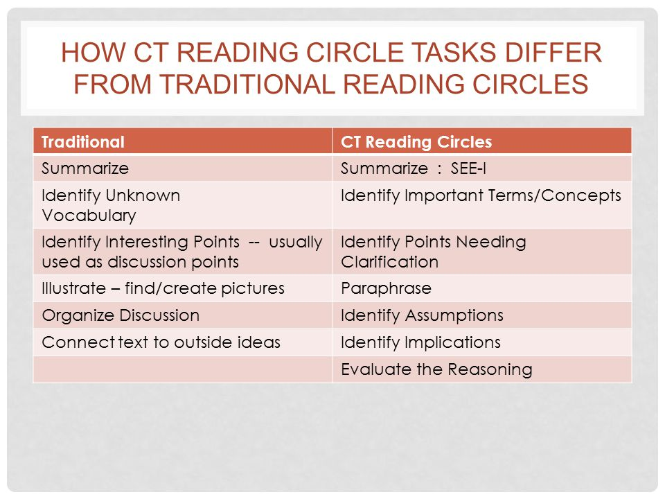 HOW CT READING CIRCLE TASKS DIFFER FROM TRADITIONAL READING CIRCLES TraditionalCT Reading Circles SummarizeSummarize : SEE-I Identify Unknown Vocabulary Identify Important Terms/Concepts Identify Interesting Points -- usually used as discussion points Identify Points Needing Clarification Illustrate – find/create picturesParaphrase Organize DiscussionIdentify Assumptions Connect text to outside ideasIdentify Implications Evaluate the Reasoning