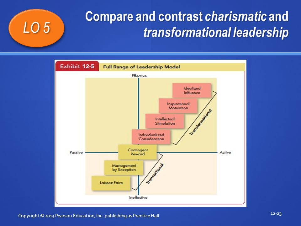 Compare and contrast charismatic and transformational leadership Copyright © 2013 Pearson Education, Inc. publishing as Prentice Hall 12-23 LO 5 1