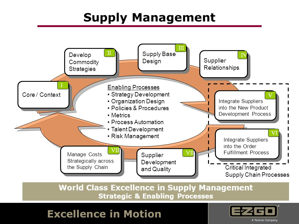 Excellence in Motion World Class Excellence in Supply Management Strategic & Enabling Processes Core / Context I Develop Commodity Strategies Develop Commodity Strategies II Supply Base Design Supply Base Design III Supplier Relationships Supplier Relationships IV Integrate Suppliers into the New Product Development Process Integrate Suppliers into the New Product Development Process V Integrate Suppliers into the Order Fulfillment Process Integrate Suppliers into the Order Fulfillment Process VI Supplier Development and Quality Supplier Development and Quality VII Manage Costs Strategically across the Supply Chain Manage Costs Strategically across the Supply Chain VIII Enabling Processes Strategy Development Organization Design Policies & Procedures Metrics Process Automation Talent Development Risk Management Critical Integrated Supply Chain Processes Supply Management