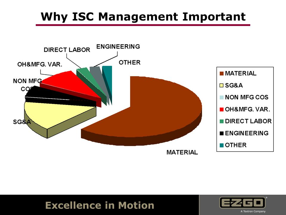 Excellence in Motion Why ISC Management Important