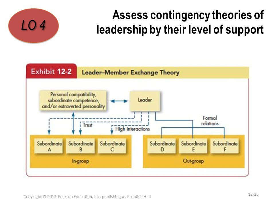 Assess contingency theories of leadership by their level of support Copyright © 2013 Pearson Education, Inc. publishing as Prentice Hall 12-25 LO 4 1