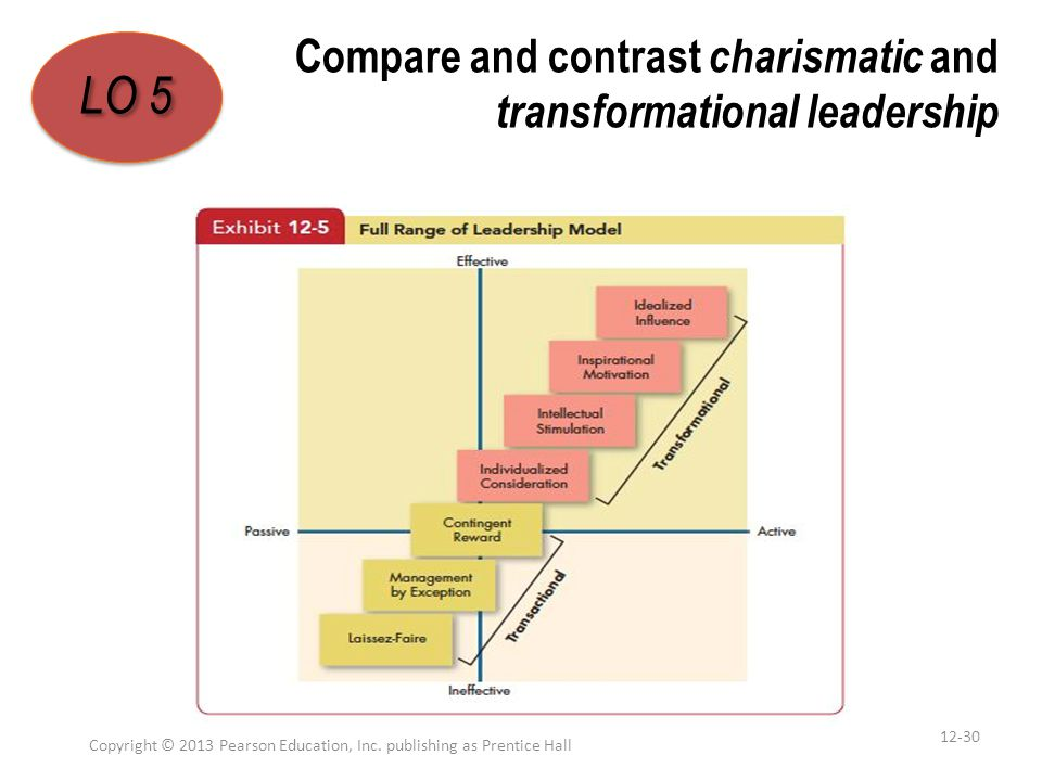 Compare and contrast charismatic and transformational leadership Copyright © 2013 Pearson Education, Inc. publishing as Prentice Hall 12-30 LO 5 1