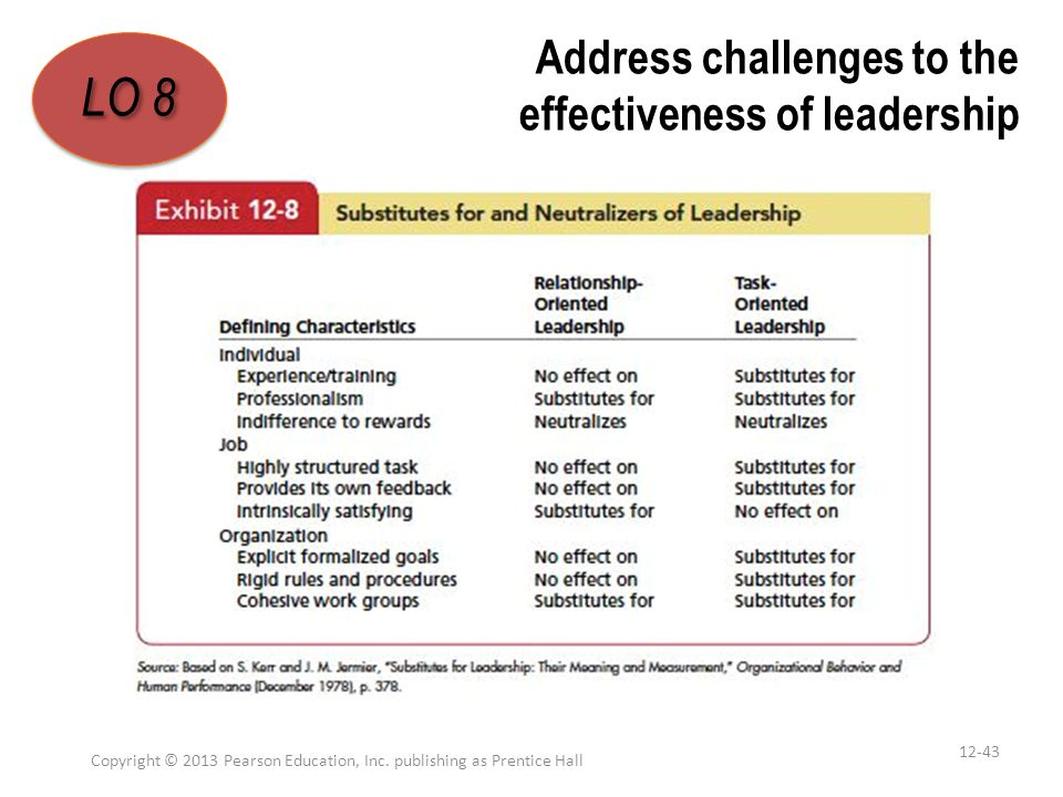 Address challenges to the effectiveness of leadership Copyright © 2013 Pearson Education, Inc. publishing as Prentice Hall 12-43 LO 8 1