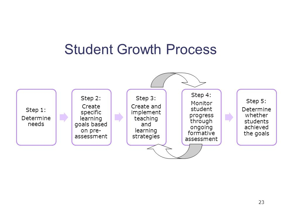 Student Growth Process 23