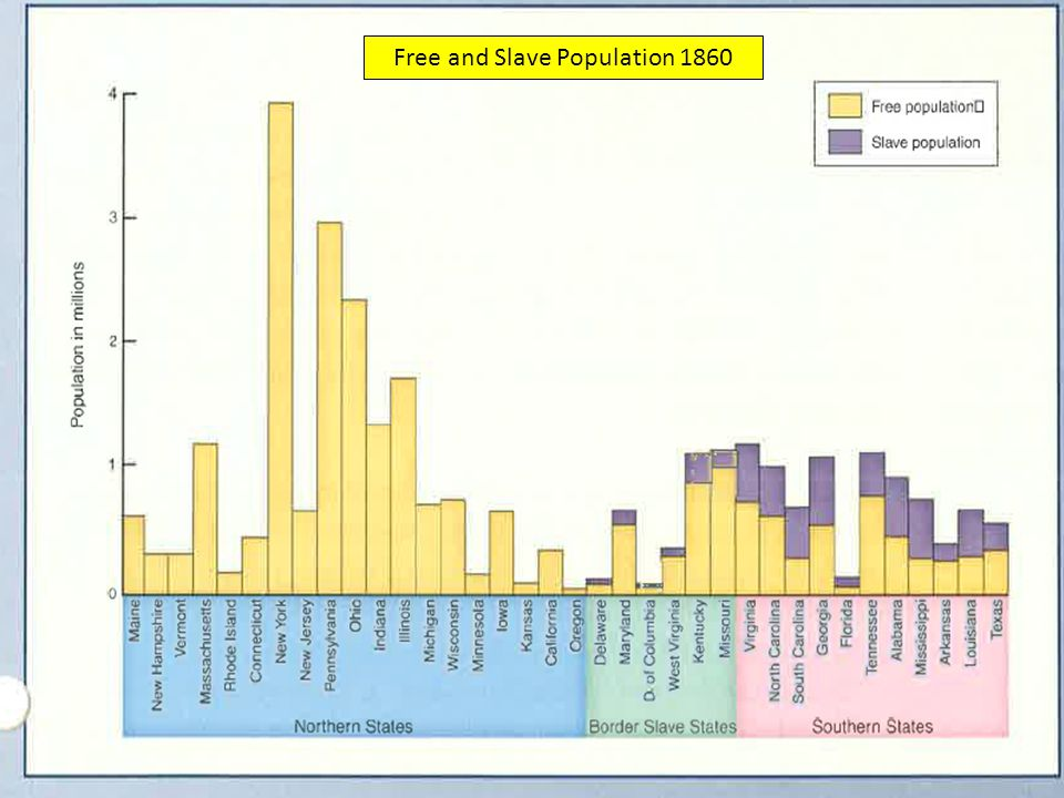 Free and Slave Population 1860