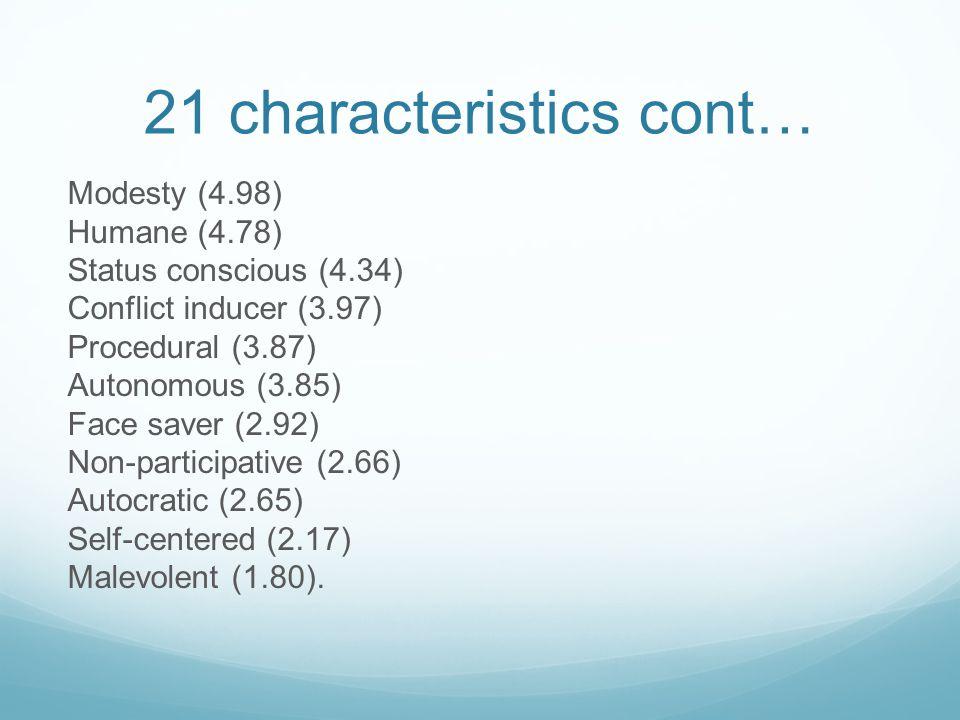 21 characteristics cont… Modesty (4.98) Humane (4.78) Status conscious (4.34) Conflict inducer (3.97) Procedural (3.87) Autonomous (3.85) Face saver (2.92) Non-participative (2.66) Autocratic (2.65) Self-centered (2.17) Malevolent (1.80).