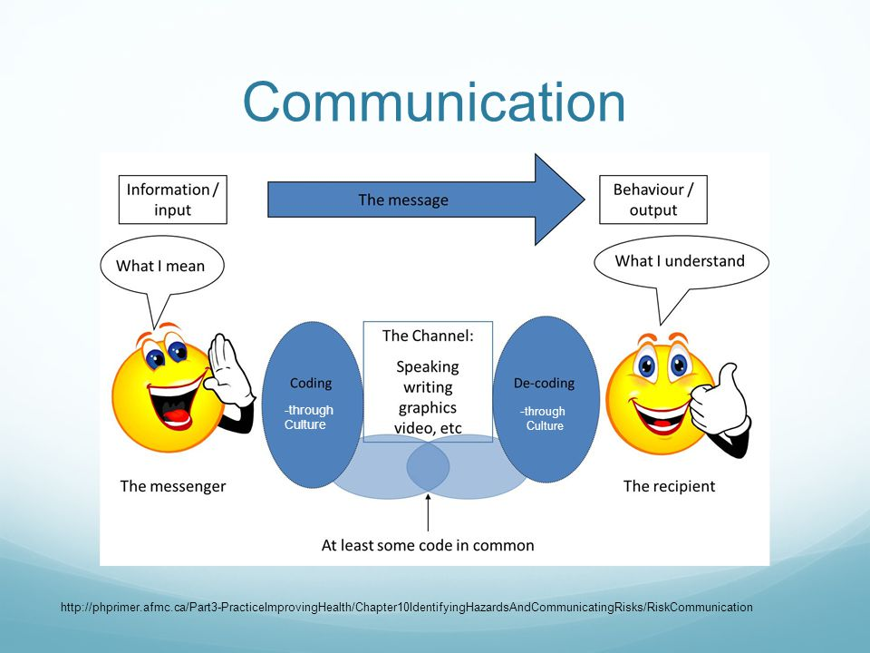 Communication http://phprimer.afmc.ca/Part3-PracticeImprovingHealth/Chapter10IdentifyingHazardsAndCommunicatingRisks/RiskCommunication -through Cultur