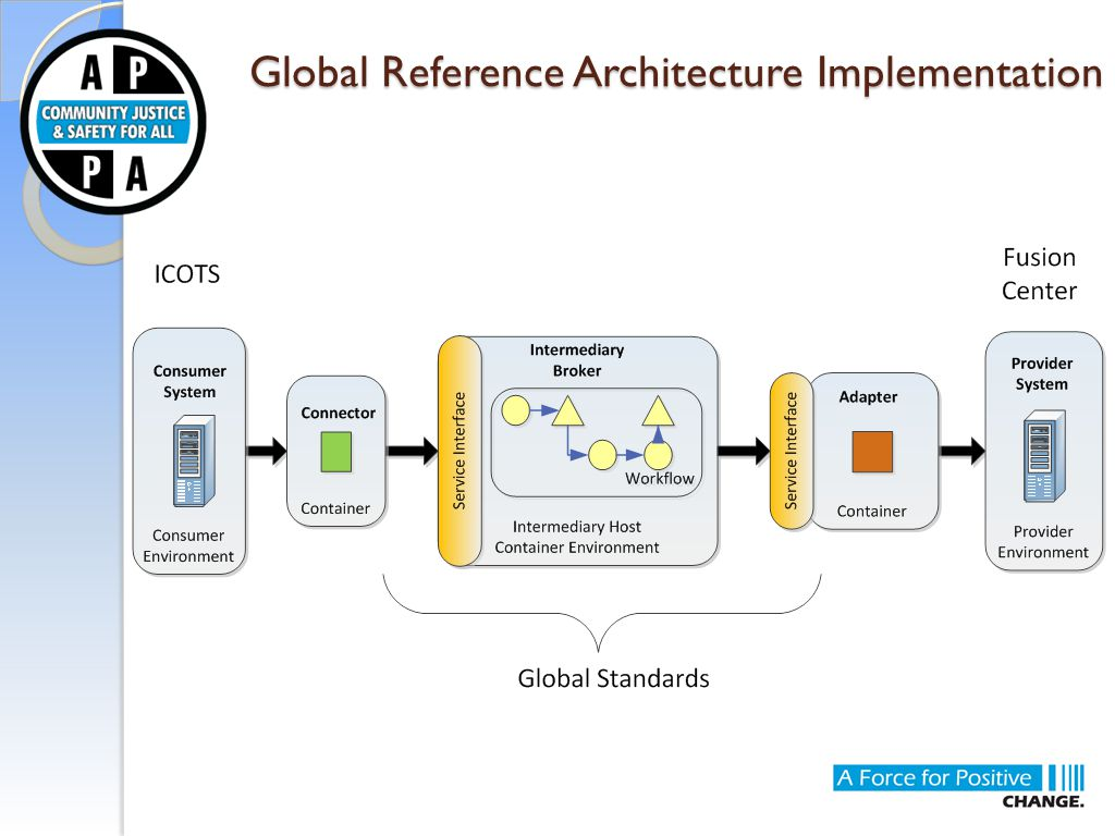 Global Reference Architecture Implementation