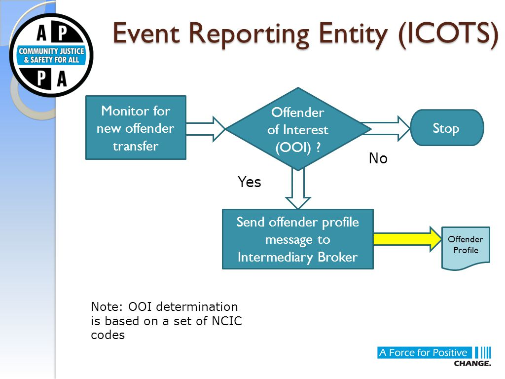 Yes Event Reporting Entity (ICOTS) Monitor for new offender transfer Offender of Interest (OOI) .