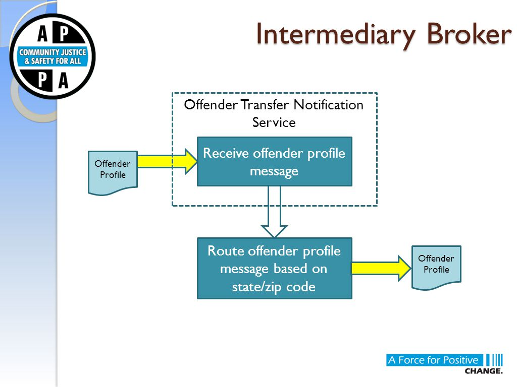 Intermediary Broker Receive offender profile message Route offender profile message based on state/zip code Offender Transfer Notification Service Offender Profile