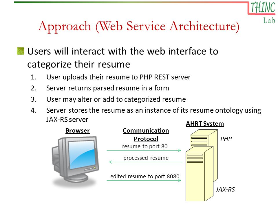 Approach (Web Service Architecture) Users will interact with the web interface to categorize their resume 1.User uploads their resume to PHP REST server 2.Server returns parsed resume in a form 3.User may alter or add to categorized resume 4.Server stores the resume as an instance of its resume ontology using JAX-RS server BrowserCommunication Protocol AHRT System resume to port 80 processed resume edited resume to port 8080 JAX-RS PHP
