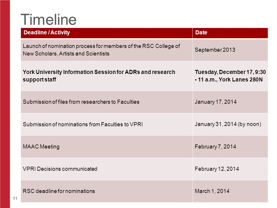 11 Timeline Deadline / ActivityDate Launch of nomination process for members of the RSC College of New Scholars, Artists and Scientists September 2013 York University Information Session for ADRs and research support staff Tuesday, December 17, 9:30 - 11 a.m., York Lanes 280N Submission of files from researchers to Faculties January 17, 2014 Submission of nominations from Faculties to VPRI January 31, 2014 (by noon) MAAC Meeting February 7, 2014 VPRI Decisions communicated February 12, 2014 RSC deadline for nominations March 1, 2014
