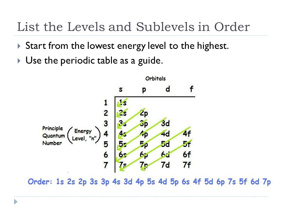 List the Levels and Sublevels in Order  Start from the lowest energy level to the highest.