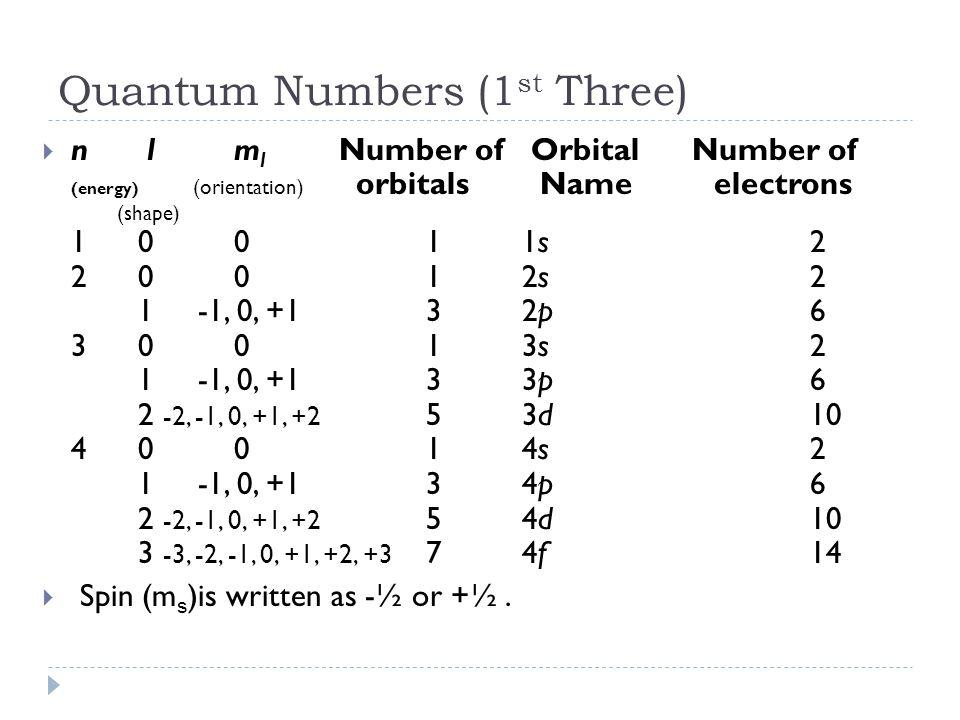 Quantum Numbers (1 st Three)  n l m l Number of Orbital Number of (energy) (orientation) orbitals Name electrons (shape) 1 0 0 1 1s 2 2 0 0 1 2s 2 1 -1, 0, +1 3 2p 6 3 0 0 1 3s 2 1 -1, 0, +1 3 3p 6 2 -2, -1, 0, +1, +2 5 3d 10 4 0 0 1 4s 2 1 -1, 0, +1 3 4p 6 2 -2, -1, 0, +1, +2 5 4d 10 3 -3, -2, -1, 0, +1, +2, +3 7 4f 14  Spin (m s )is written as -½ or +½.