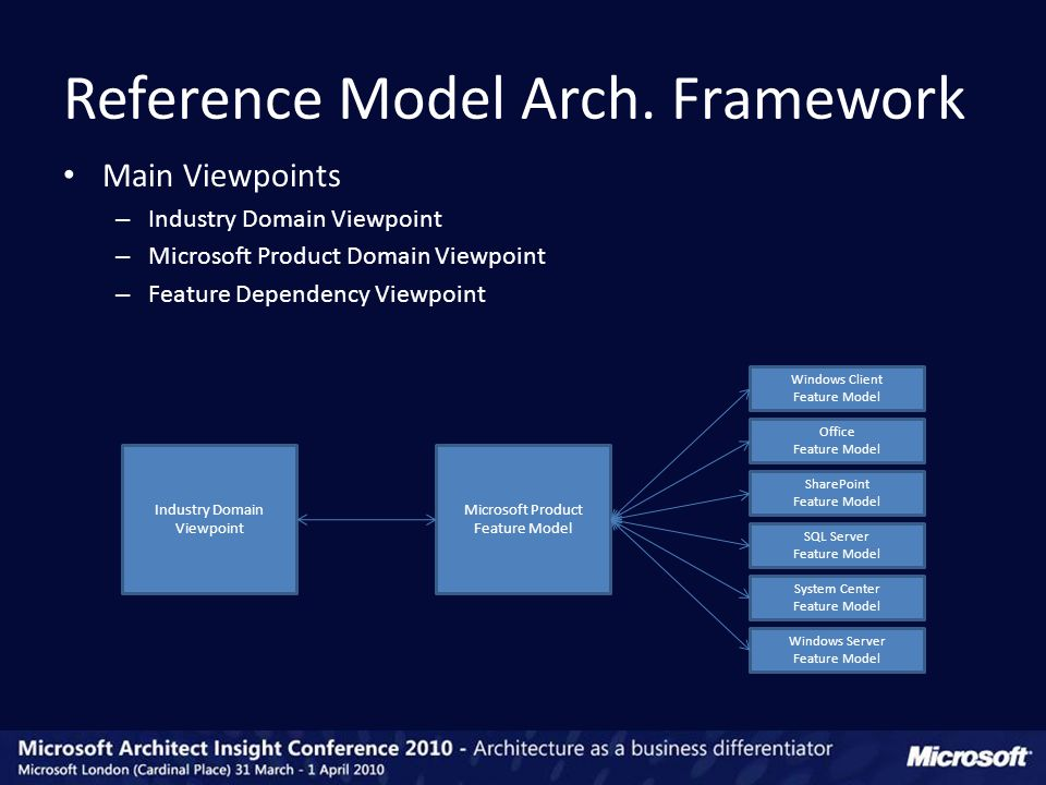 Main Viewpoints – Industry Domain Viewpoint – Microsoft Product Domain Viewpoint – Feature Dependency Viewpoint Reference Model Arch.