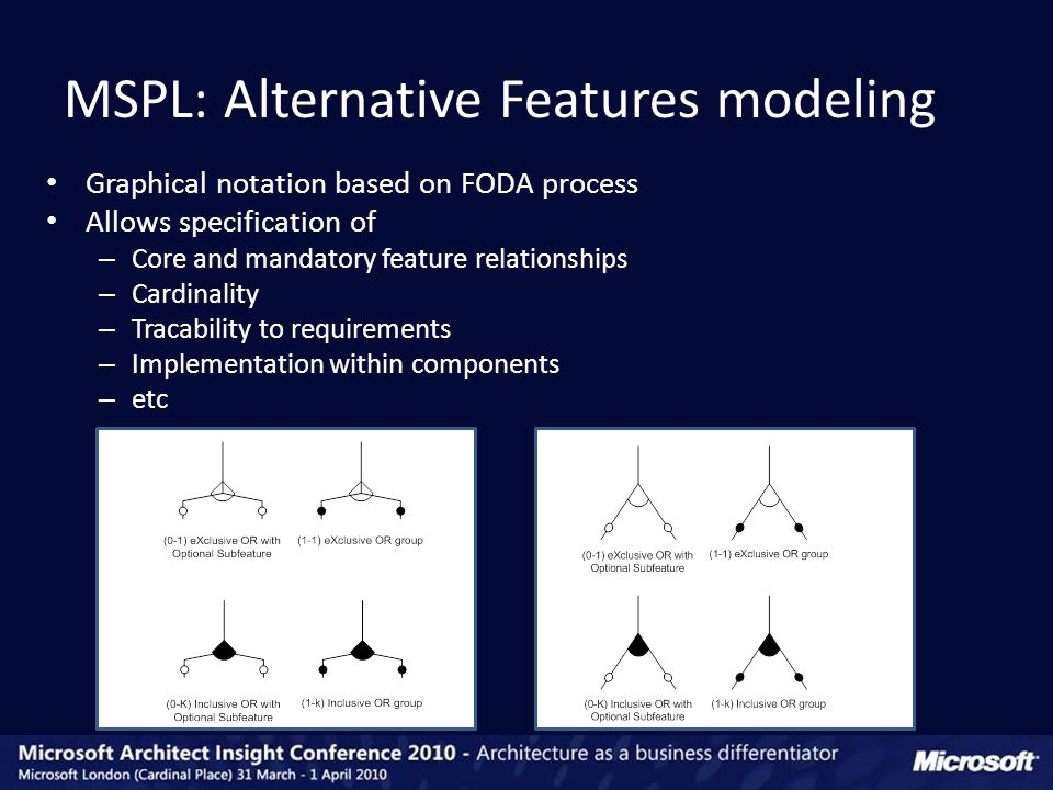 MSPL: Alternative Features modeling Graphical notation based on FODA process Allows specification of – Core and mandatory feature relationships – Cardinality – Tracability to requirements – Implementation within components – etc