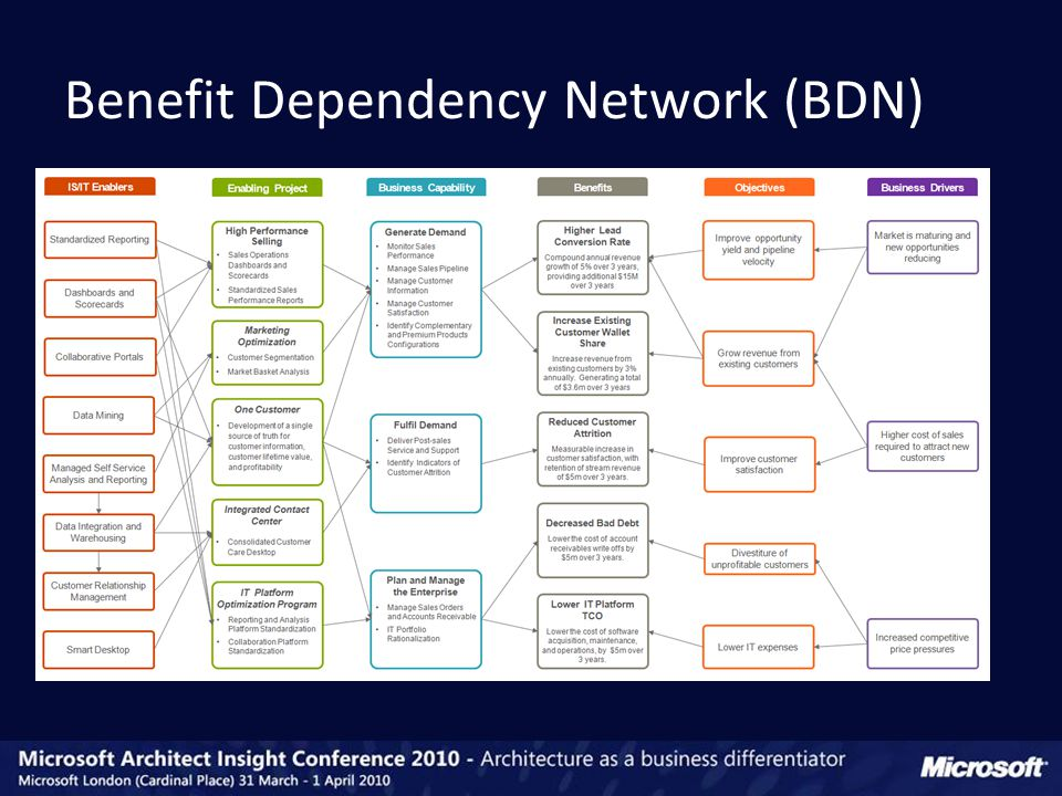 Benefit Dependency Network (BDN)