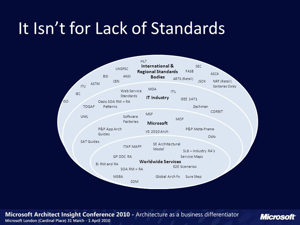 It Isn't for Lack of Standards International & Regional Standards Bodies IT Industry Microsoft Worldwide Services BSI ITU ASTM ANSI UNSPSC IEC ARTS (Retail) FASB SEC JSOX ASCA Sarbanes Oxley CEN HL7 NRF (Retail) ISO SL6 – Industry RA's BI RM and RA ITAP MAPF E2E Scenarios Global Arch Fx SOA RM + RA GP DDC RAService Maps MSBASure Step SDM SE Architectural Model SAT Guides P&P Meta-FrameP&P App Arch Guides MSF MOF Software Factories Oslo VS 2010 Arch Oasis SOA RM + RA MDA UML IEEE 1471 ZachmanTOGAF CORBIT ITIL Patterns Web Service Standards
