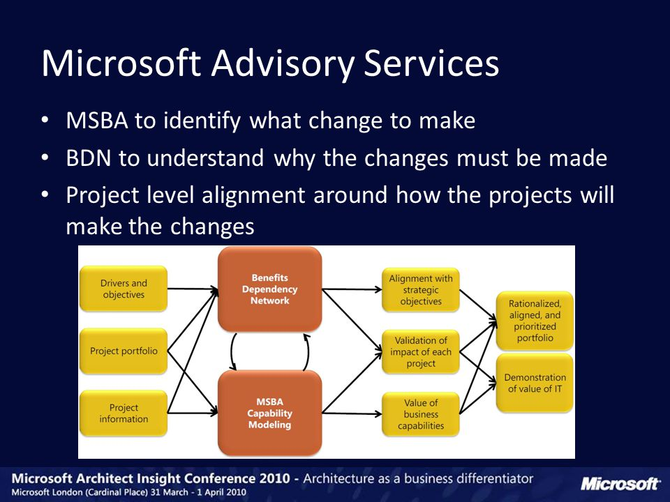 MSBA to identify what change to make BDN to understand why the changes must be made Project level alignment around how the projects will make the changes Microsoft Advisory Services
