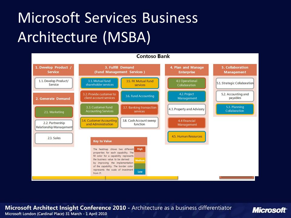 Microsoft Services Business Architecture (MSBA)