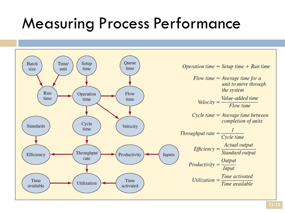 Measuring Process Performance 11-13