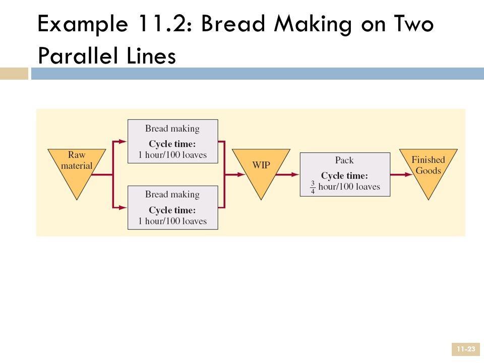 Example 11.2: Bread Making on Two Parallel Lines 11-23
