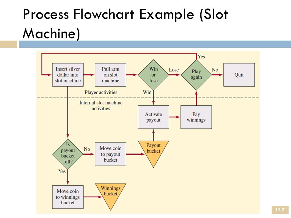 Process Flow Time Reductions 1.Perform activities in parallel.