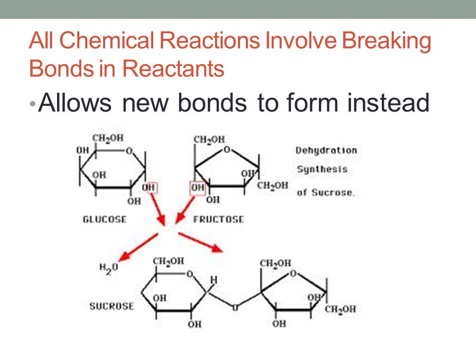 All Chemical Reactions Involve Breaking Bonds in Reactants Allows new bonds to form instead