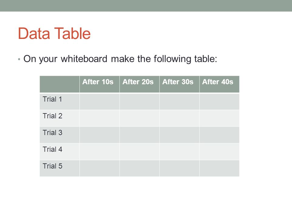 Data Table On your whiteboard make the following table: After 10sAfter 20sAfter 30sAfter 40s Trial 1 Trial 2 Trial 3 Trial 4 Trial 5