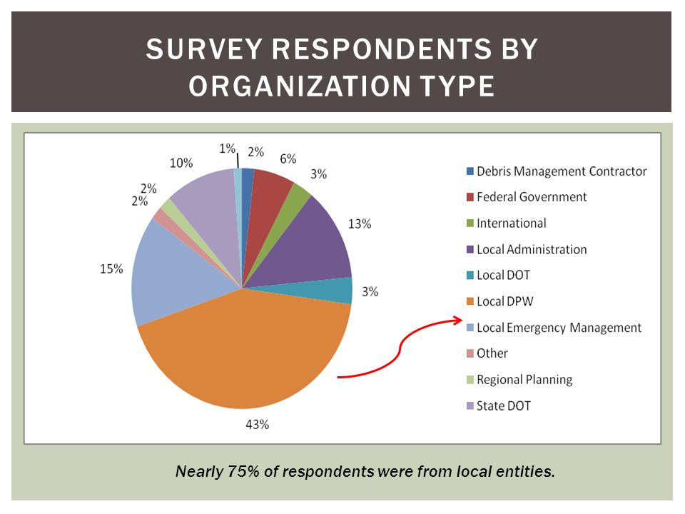 SURVEY RESPONDENTS BY ORGANIZATION TYPE Nearly 75% of respondents were from local entities.