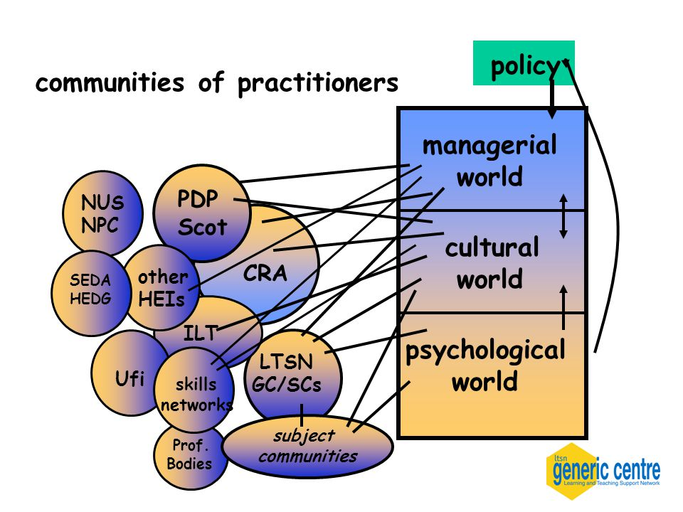CRA communities of practitioners policy LTSN GC/SCs managerial world cultural world psychological world PDP Scot Prof.